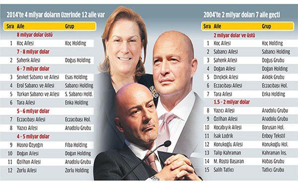 türkiyenin zengin aileleri, hangi aileler türkiyenin zenginleri, türkiyenin en zenginleri